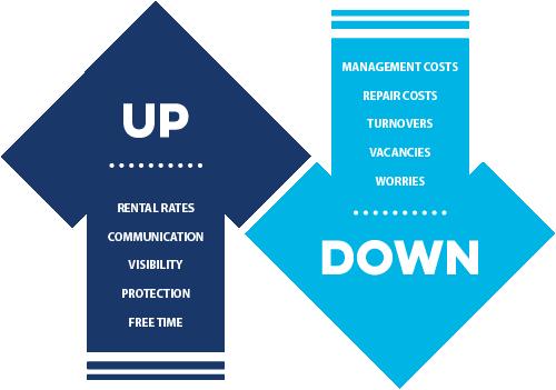 Carolina Moves Is The Premier Flat Fee Property Management Company Of The Upstate Visit Us At Carolinamovespm Com Or Call 864 475 1234
